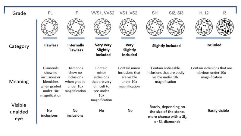 Clarity description
