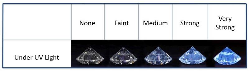 Diamond Flurescence