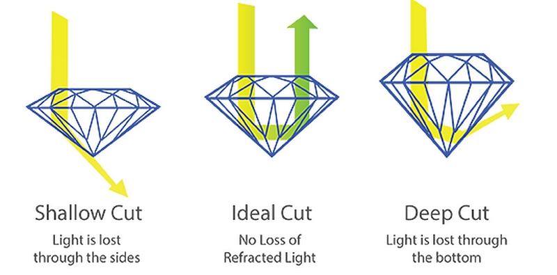The elements of brilliance diamond